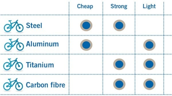 Common Bike Frame Materials