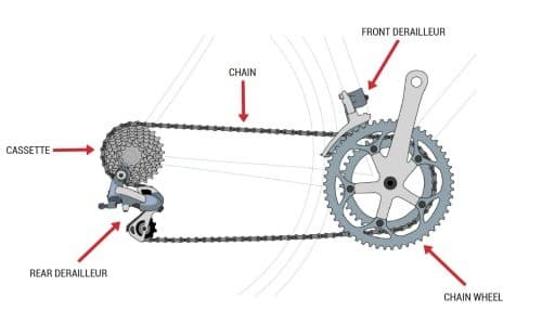 How to use gear shifting on bicycle