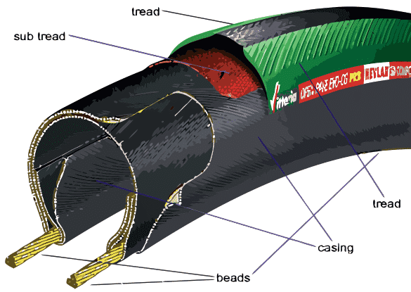 bike tire anatomy