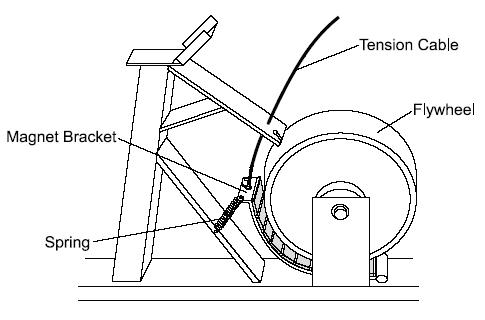 Magnetic resistance in an exercise bike