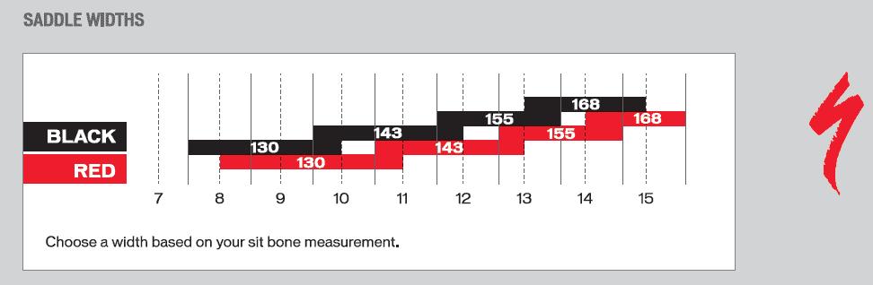 Sit Bone Measurement and Bike Saddle
